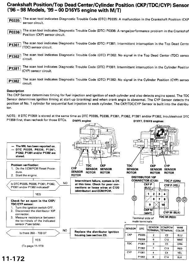 OBD II code P1362 Please Help!!!! - Honda-Acura net
